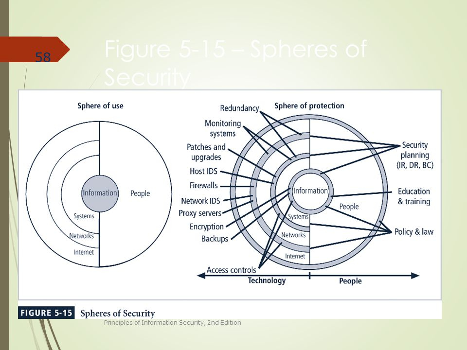 Figure 5-15 – Spheres of Security Principles of Information Security, 2nd Edition 58