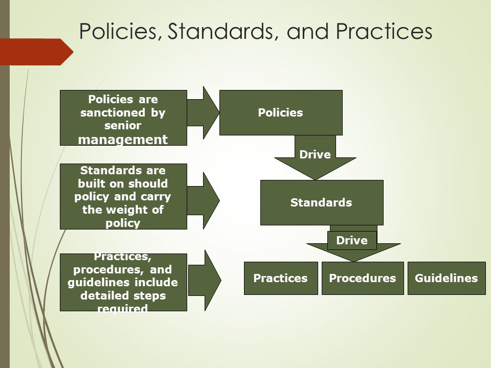 Policies are sanctioned by senior management Standards are built on should policy and carry the weight of policy Practices, procedures, and guidelines