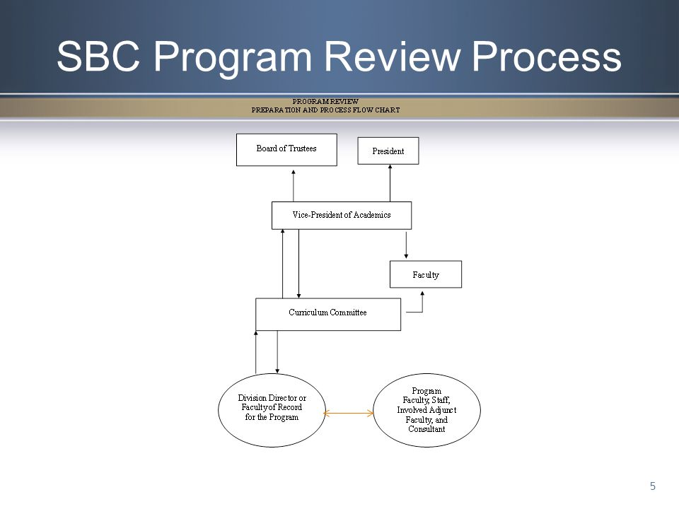 Curriculum at SBC FUNCTION: Recommend academic and instructional policy to the Board of Trustees.