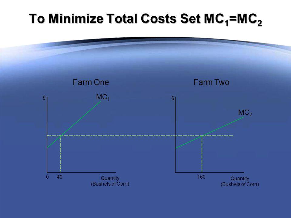 MC 1 0 40 Quantity (Bushels of Corn) $ MC 2 160 Quantity (Bushels of Corn) $ Farm One Farm Two To Minimize Total Costs Set MC 1 =MC 2