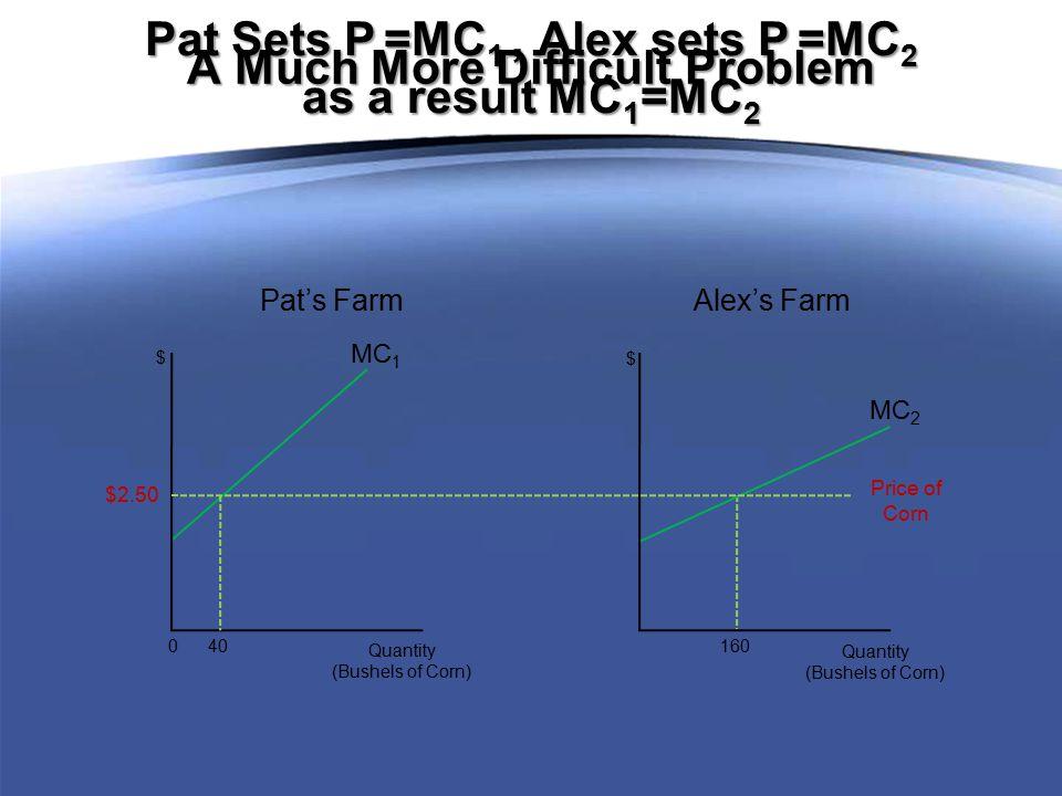 Pat Sets P =MC 1, Alex sets P =MC 2 as a result MC 1 =MC 2 A Much More Difficult Problem $2.50 Price of Corn MC 1 0 40 Quantity (Bushels of Corn) $ MC 2 160 Quantity (Bushels of Corn) $ Pat's Farm Alex's Farm