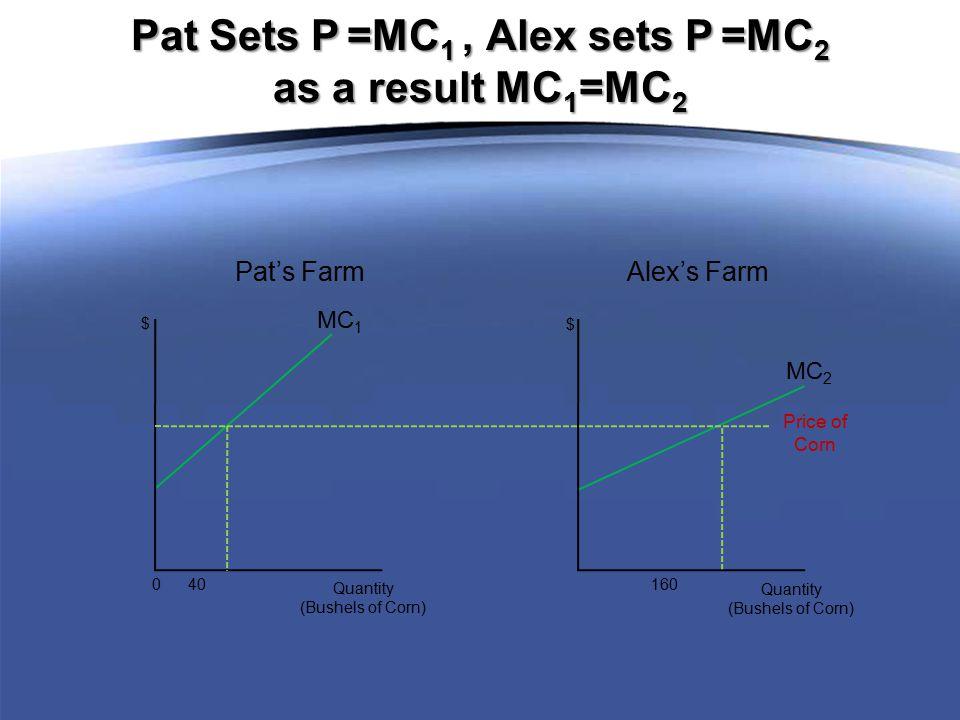 Price of Corn MC 1 0 40 Quantity (Bushels of Corn) $ MC 2 160 Quantity (Bushels of Corn) $ Pat's Farm Alex's Farm Pat Sets P =MC 1, Alex sets P =MC 2 as a result MC 1 =MC 2