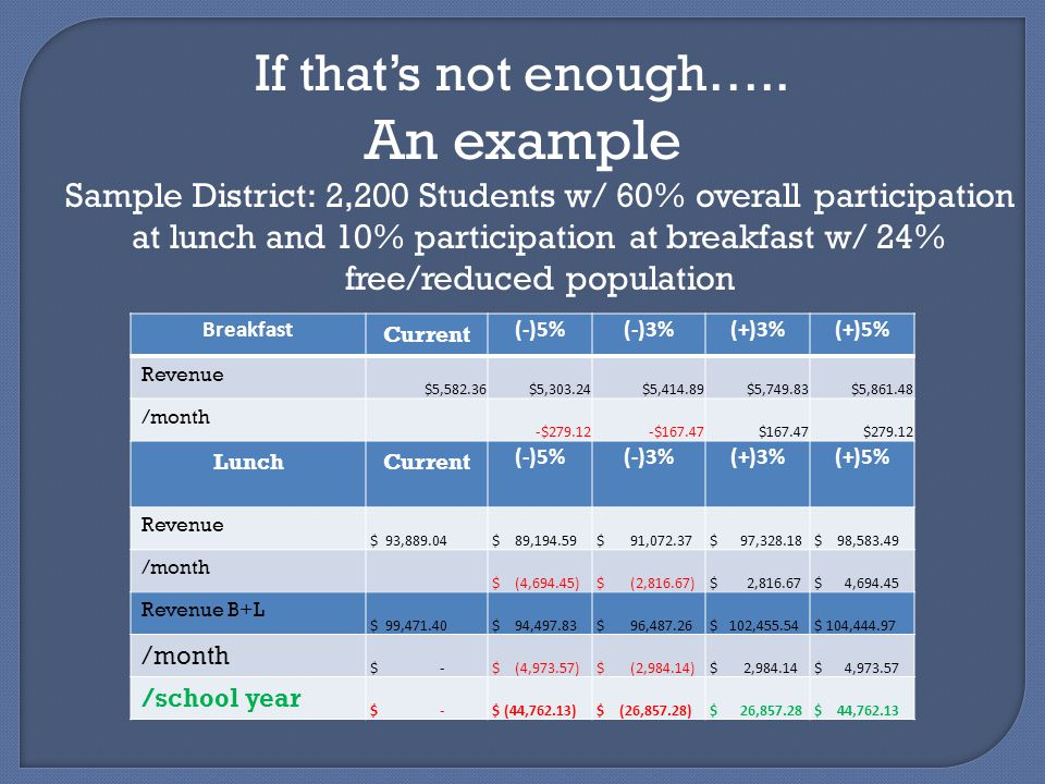 If that's not enough….. An example Sample District: 2,200 Students w/ 60% overall participation at lunch and 10% participation at breakfast w/ 24% fre