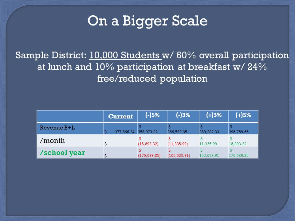 On a Bigger Scale Sample District: 10,000 Students w/ 60% overall participation at lunch and 10% participation at breakfast w/ 24% free/reduced population Current (-)5%(-)3%(+)3%(+)5% Revenue B+L $ 377,866.34 $ 358,973.02 $ 366,530.35 $ 389,202.33 $ 396,759.66 /month $ - $ (18,893.32) $ (11,335.99) $ 11,335.99 $ 18,893.32 /school year $ - $ (170,039.85) $ (102,023.91) $ 102,023.91 $ 170,039.85