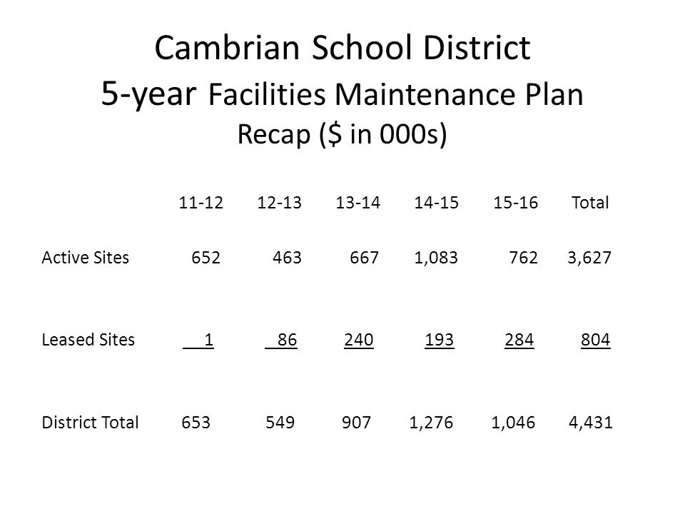 Cambrian School District 5-year Facilities Maintenance Plan Recap ($ in 000s) 11-12 12-13 13-14 14-15 15-16 Total Active Sites 652 463 667 1,083 762 3,627 Leased Sites 1 86 240 193 284 804 District Total 653 549 907 1,276 1,046 4,431