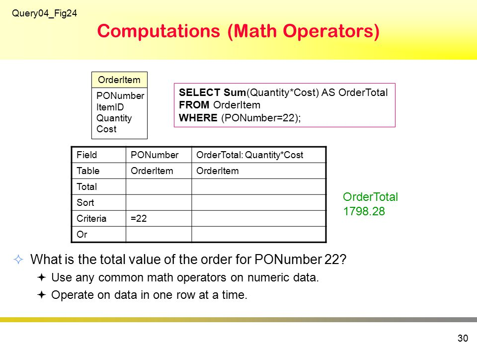 Computations (Math Operators)  What is the total value of the order for PONumber 22.