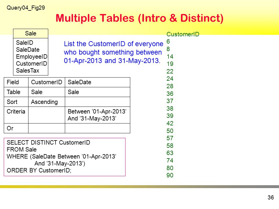 Multiple Tables (Intro & Distinct) 36 SELECT DISTINCT CustomerID FROM Sale WHERE (SaleDate Between '01-Apr-2013' And '31-May-2013') ORDER BY CustomerID; Query04_Fig29 SaleID SaleDate EmployeeID CustomerID SalesTax Sale FieldCustomerIDSaleDate TableSale SortAscending CriteriaBetween '01-Apr-2013' And '31-May-2013' Or CustomerID 6 8 14 19 22 24 28 36 37 38 39 42 50 57 58 63 74 80 90 List the CustomerID of everyone who bought something between 01-Apr-2013 and 31-May-2013.