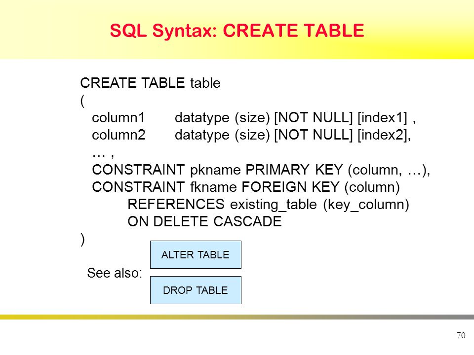 70 SQL Syntax: CREATE TABLE CREATE TABLE table ( column1datatype (size) [NOT NULL] [index1], column2datatype (size) [NOT NULL] [index2], …, CONSTRAINT pkname PRIMARY KEY (column, …), CONSTRAINT fkname FOREIGN KEY (column) REFERENCES existing_table (key_column) ON DELETE CASCADE ) See also: ALTER TABLE DROP TABLE