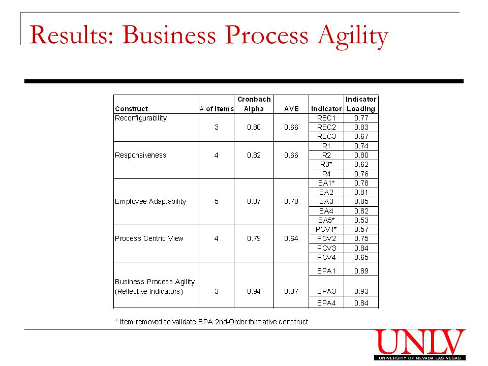 Results: Business Process Agility