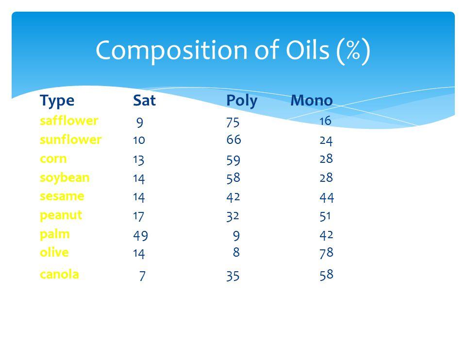 Type SatPoly Mono safflower 975 16 sunflower106624 corn1359 28 soybean1458 28 sesame1442 44 peanut1732 51 palm49 9 42 olive14 8 78 canola 735 58 Compo