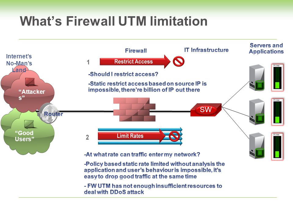 What's Firewall UTM limitation SW Good Users Internet's No-Man's Land Attacker s