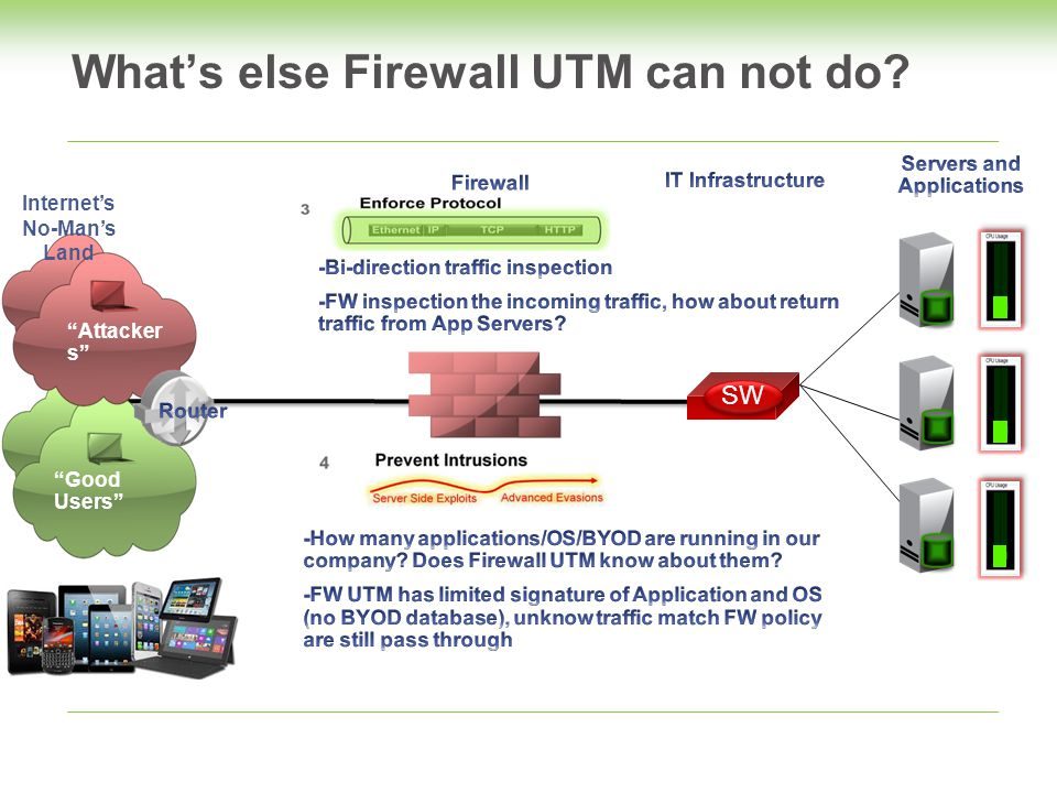 What's else Firewall UTM can not do? SW Good Users Internet's No-Man's Land Attacker s