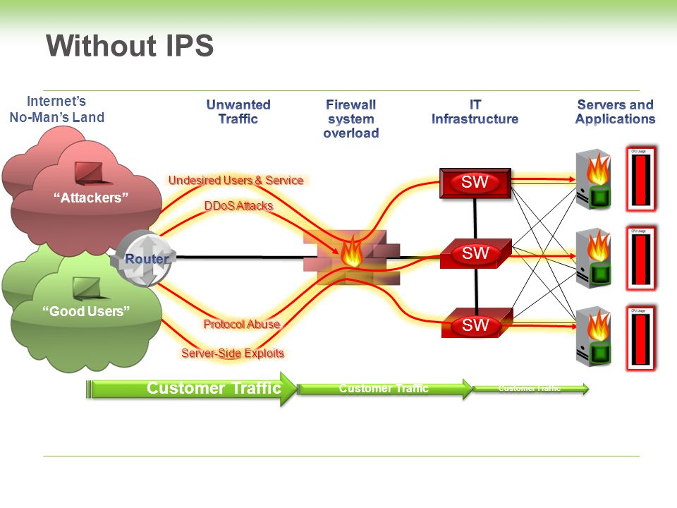 Customer Traffic DDoS Attacks Protocol Abuse Undesired Users & Service SW Server-Side Exploits Customer Traffic Good Users Internet's No-Man's Land Attackers Without IPS