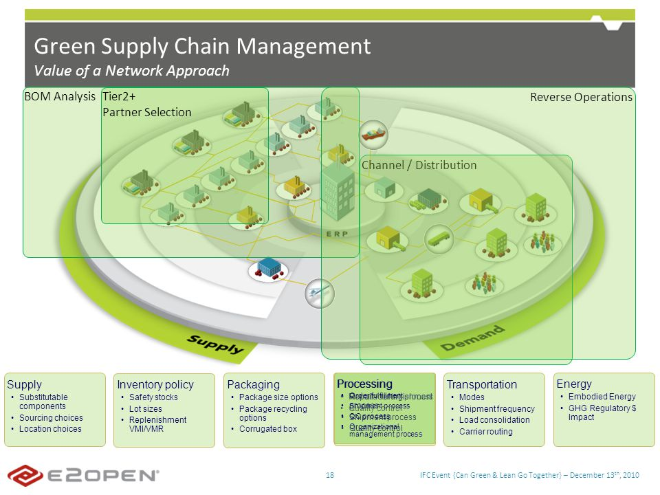 IFC Event {Can Green & Lean Go Together} – December 13 th, 201018 Green Supply Chain Management Value of a Network Approach BOM Analysis Tier2+ Partner Selection Channel / Distribution Reverse Operations Supply Substitutable components Sourcing choices Location choices Inventory policy Safety stocks Lot sizes Replenishment VMI/VMR Packaging Package size options Package recycling options Corrugated box Energy Embodied Energy GHG Regulatory $ Impact Transportation Modes Shipment frequency Load consolidation Carrier routing Processing Manufacturing process Quality control Processing Repair / refurbishment process Shipment process Quality control Processing Order fulfillment Shipment process QC process Organizational management process
