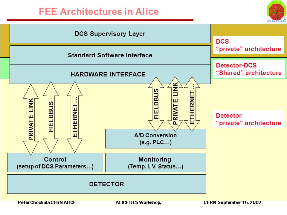 Peter Chochula CERN-ALICE ALICE DCS Workshop, CERN September 16, 2002 FEE Architectures in Alice DETECTOR Control (setup of DCS Parameters…) Monitorin