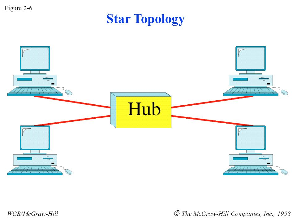 Figure 2-6 WCB/McGraw-Hill  The McGraw-Hill Companies, Inc., 1998 Star Topology