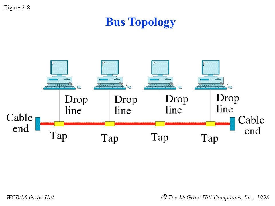 Figure 2-8 WCB/McGraw-Hill  The McGraw-Hill Companies, Inc., 1998 Bus Topology
