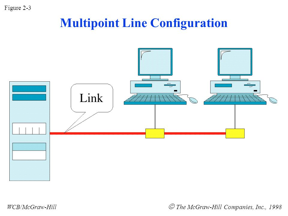 Figure 2-3 WCB/McGraw-Hill  The McGraw-Hill Companies, Inc., 1998 Multipoint Line Configuration