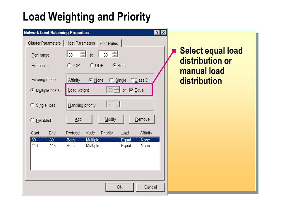 Load Weighting and Priority Select equal load distribution or manual load distribution Network Load Balancing Properties Cluster Parameters Port range80to80 Host Parameters Port Rules ProtocolsTCPUDPBoth Filtering mode Multiple hosts Single host Disabled AffinityNoneSingleClass C Load weight50orEqual Handling priority1 AddModifyRemove StartEndProtocolModePriorityLoadAffinity 8080BothMultipleEqualNone 443443BothMultipleEqualNone