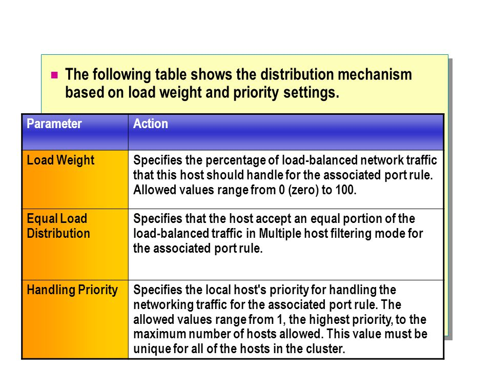 The following table shows the distribution mechanism based on load weight and priority settings.