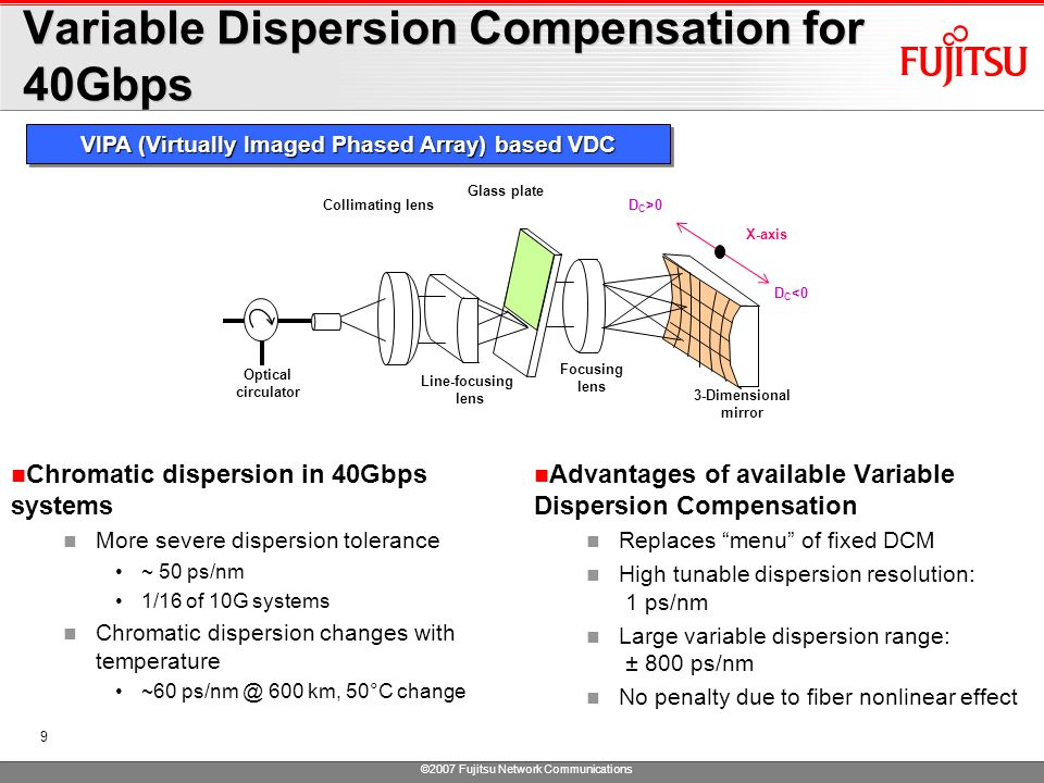 ©2007 Fujitsu Network Communications 9 Variable Dispersion Compensation for 40Gbps Chromatic dispersion in 40Gbps systems More severe dispersion tolerance ~ 50 ps/nm 1/16 of 10G systems Chromatic dispersion changes with temperature ~60 ps/nm @ 600 km, 50°C change Advantages of available Variable Dispersion Compensation Replaces menu of fixed DCM High tunable dispersion resolution: 1 ps/nm Large variable dispersion range: ± 800 ps/nm No penalty due to fiber nonlinear effect VIPA (Virtually Imaged Phased Array) based VDC 3-Dimensional mirror Collimating lens Line-focusing lens Glass plate Focusing lens Optical circulator X-axis D C >0 D C <0