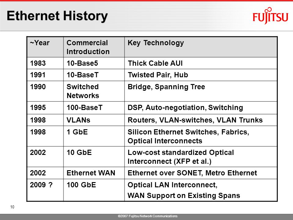 ©2007 Fujitsu Network Communications 10 Ethernet History ~YearCommercial Introduction Key Technology 198310-Base5Thick Cable AUI 199110-BaseTTwisted Pair, Hub 1990Switched Networks Bridge, Spanning Tree 1995100-BaseTDSP, Auto-negotiation, Switching 1998VLANsRouters, VLAN-switches, VLAN Trunks 19981 GbESilicon Ethernet Switches, Fabrics, Optical Interconnects 200210 GbELow-cost standardized Optical Interconnect (XFP et al.) 2002Ethernet WANEthernet over SONET, Metro Ethernet 2009 100 GbEOptical LAN Interconnect, WAN Support on Existing Spans