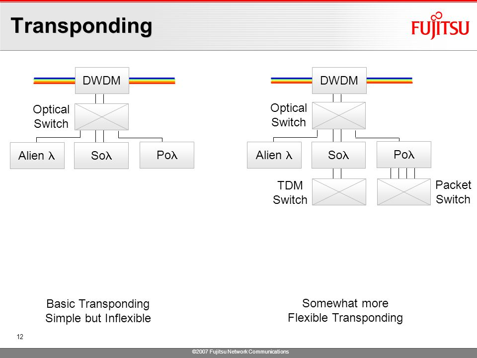 ©2007 Fujitsu Network Communications 12 Transponding DWDM So Alien Basic Transponding Simple but Inflexible Po DWDM So Alien Somewhat more Flexible Transponding Po Optical Switch Optical Switch TDM Switch Packet Switch