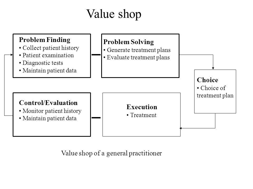 Value shop Problem Finding Collect patient history Patient examination Diagnostic tests Maintain patient data Problem Solving Generate treatment plans