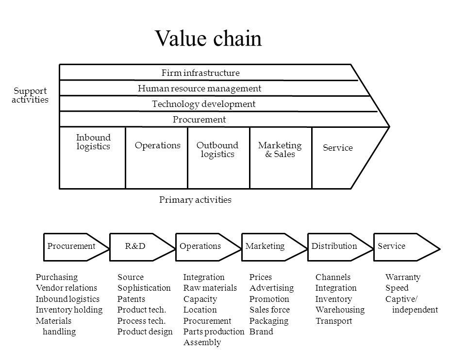ProcurementR&DOperationsMarketingDistributionService Purchasing Vendor relations Inbound logistics Inventory holding Materials handling Source Sophist
