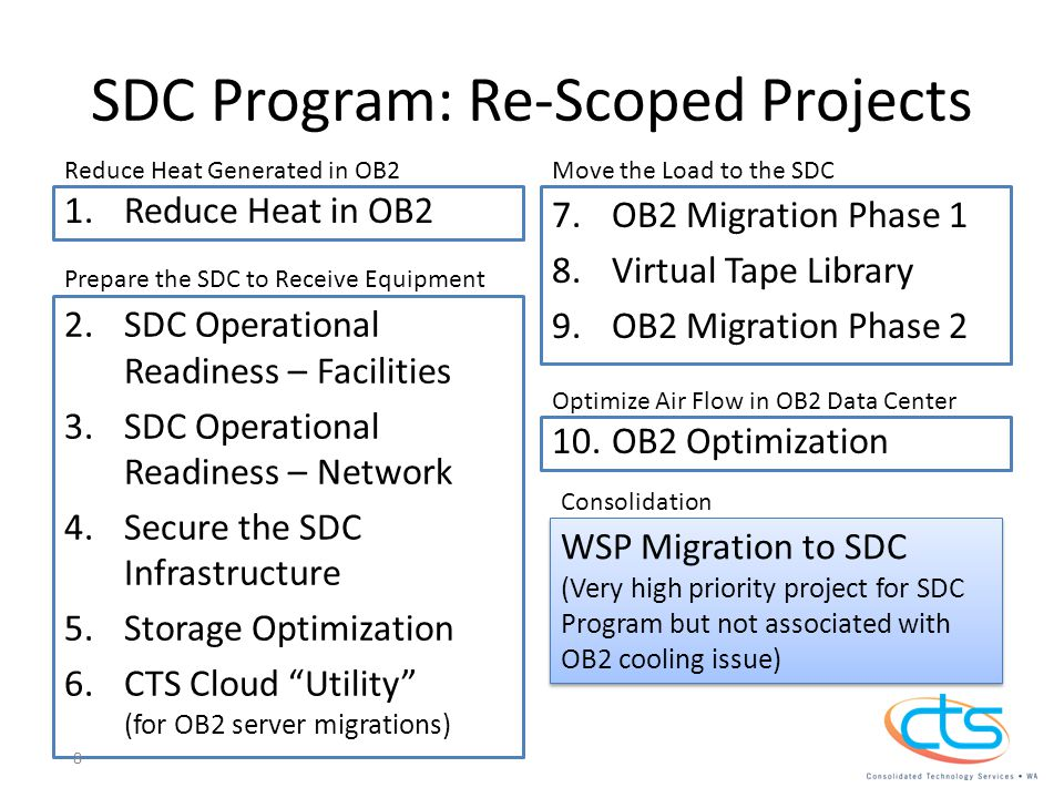 SDC Program: Re-Scoped Projects 1.Reduce Heat in OB2 2.SDC Operational Readiness – Facilities 3.SDC Operational Readiness – Network 4.Secure the SDC Infrastructure 5.Storage Optimization 6.CTS Cloud Utility (for OB2 server migrations) 7.OB2 Migration Phase 1 8.Virtual Tape Library 9.OB2 Migration Phase 2 10.OB2 Optimization Prepare the SDC to Receive Equipment Move the Load to the SDC WSP Migration to SDC (Very high priority project for SDC Program but not associated with OB2 cooling issue) Reduce Heat Generated in OB2 Optimize Air Flow in OB2 Data Center Consolidation 8