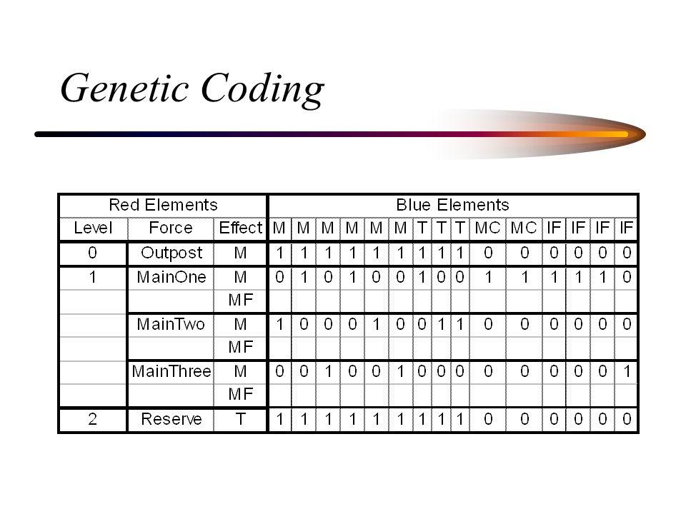 Genetic Coding