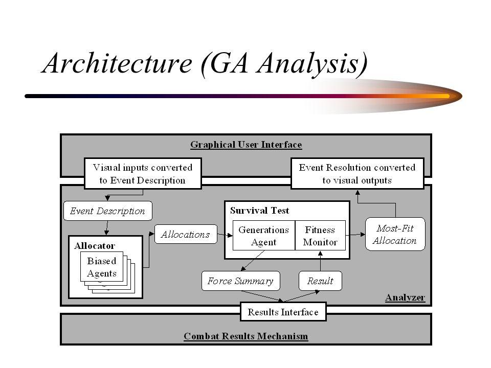 Architecture (GA Analysis)