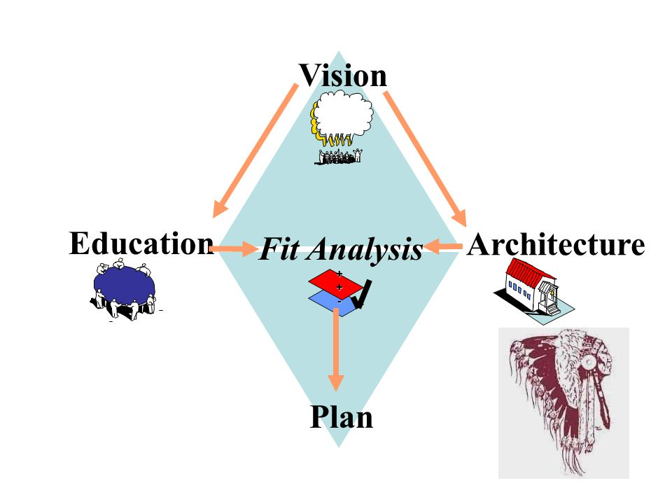 Process Vision Plan Architecture Education++- Fit Analysis