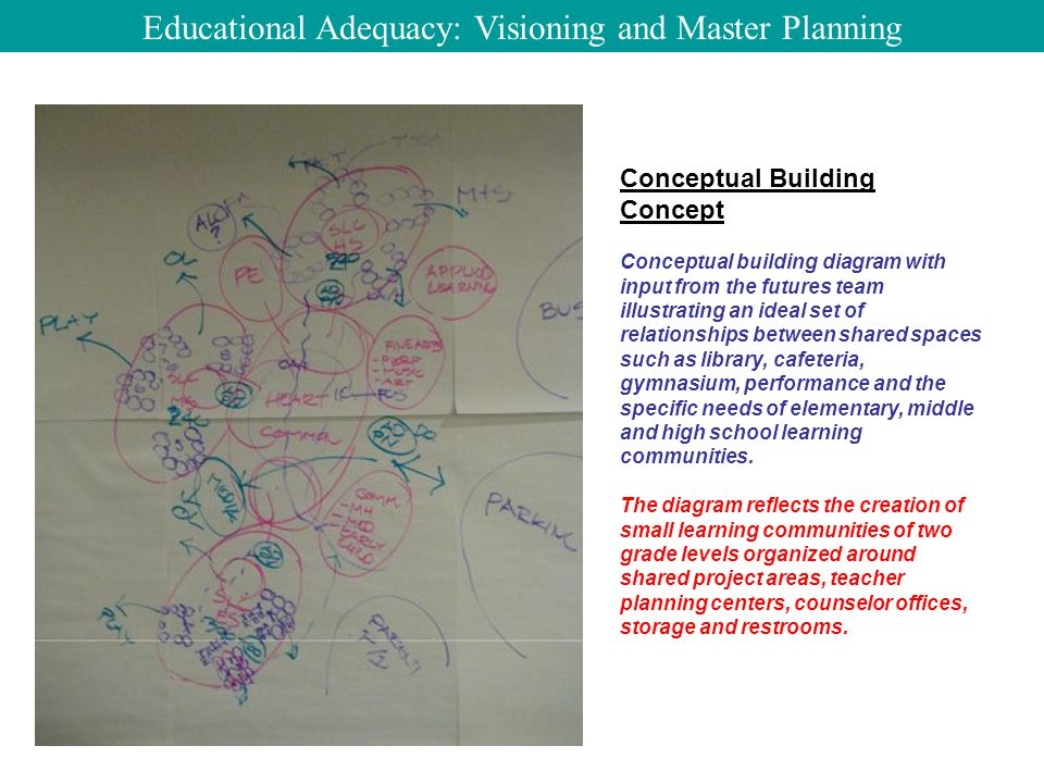Conceptual Building Concept Conceptual building diagram with input from the futures team illustrating an ideal set of relationships between shared spaces such as library, cafeteria, gymnasium, performance and the specific needs of elementary, middle and high school learning communities.