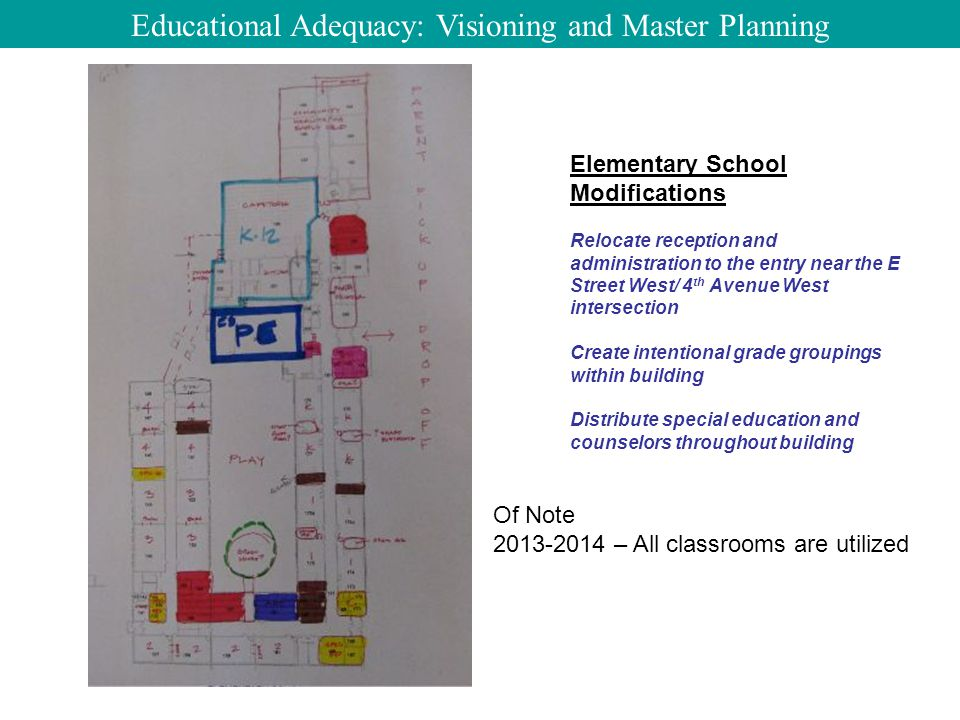 Elementary School Modifications Relocate reception and administration to the entry near the E Street West/ 4 th Avenue West intersection Create intentional grade groupings within building Distribute special education and counselors throughout building Educational Adequacy: Visioning and Master Planning Of Note 2013-2014 – All classrooms are utilized