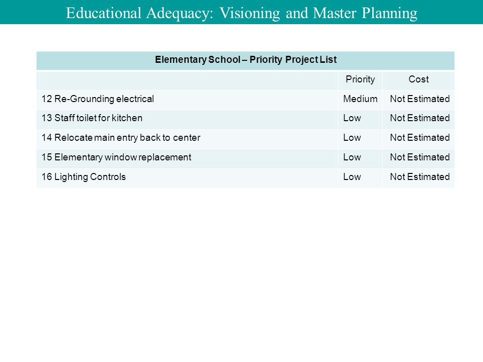 Educational Adequacy: Visioning and Master Planning Elementary School – Priority Project List PriorityCost 12 Re-Grounding electricalMediumNot Estimated 13 Staff toilet for kitchenLowNot Estimated 14 Relocate main entry back to centerLowNot Estimated 15 Elementary window replacementLowNot Estimated 16 Lighting ControlsLowNot Estimated