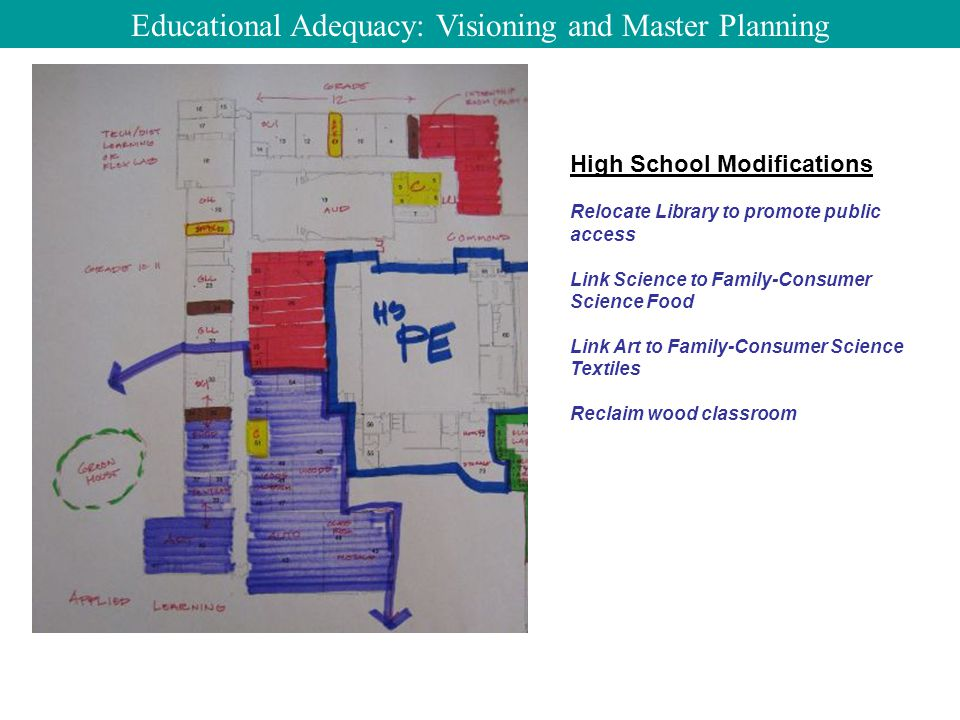 High School Modifications Relocate Library to promote public access Link Science to Family-Consumer Science Food Link Art to Family-Consumer Science Textiles Reclaim wood classroom Educational Adequacy: Visioning and Master Planning