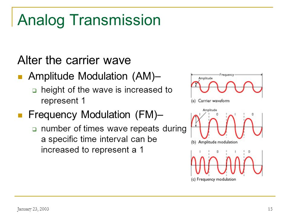 January 23, 200314 Modulation Amplitude Modulation Frequency Modulation Phase Modulation Modulation means imposing information on an electrical signal (called the carrier)