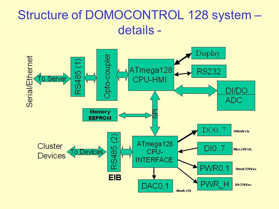 Structure of DOMOCONTROL 128 system – details -