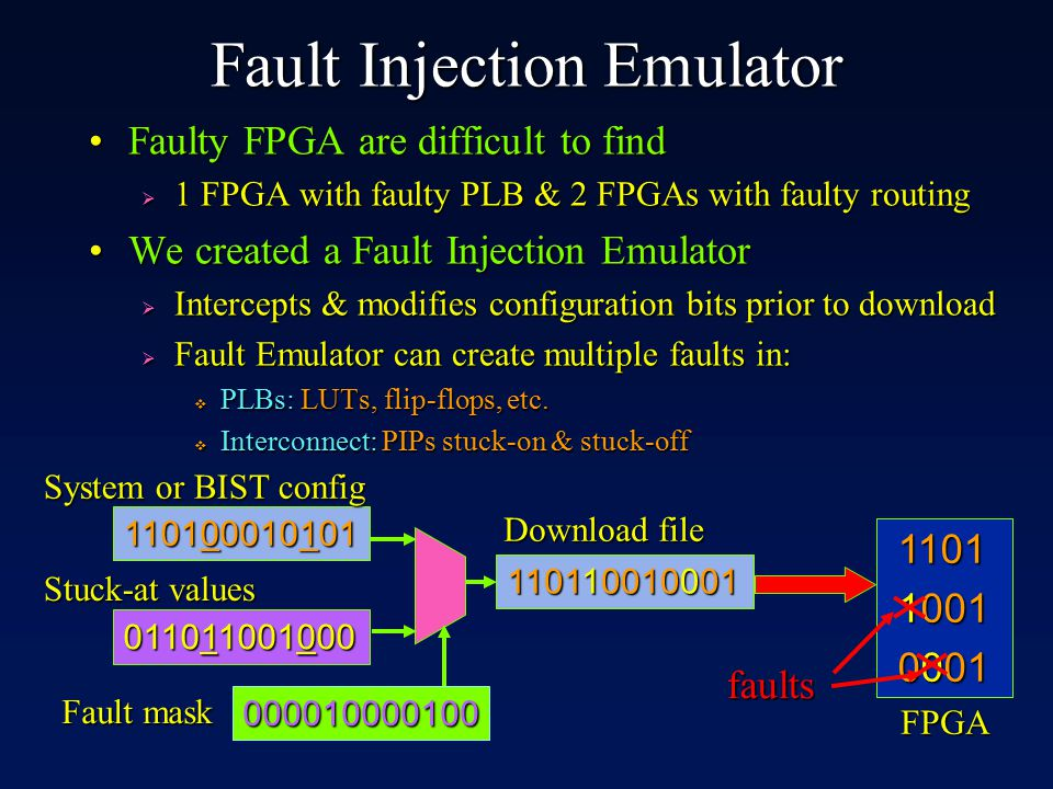 110100010101 System or BIST config FPGA Fault Injection Emulator Faulty FPGA are difficult to findFaulty FPGA are difficult to find  1 FPGA with faulty PLB & 2 FPGAs with faulty routing We created a Fault Injection EmulatorWe created a Fault Injection Emulator  Intercepts & modifies configuration bits prior to download  Fault Emulator can create multiple faults in:  PLBs: LUTs, flip-flops, etc.