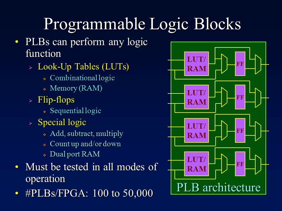 Programmable Logic Blocks PLBs can perform any logic functionPLBs can perform any logic function  Look-Up Tables (LUTs)  Combinational logic  Memory (RAM)  Flip-flops  Sequential logic  Special logic  Add, subtract, multiply  Count up and/or down  Dual port RAM Must be tested in all modes of operationMust be tested in all modes of operation #PLBs/FPGA: 100 to 50,000#PLBs/FPGA: 100 to 50,000 LUT/ RAM FF LUT/ RAM FF LUT/ RAM FF LUT/ RAM FF PLB architecture