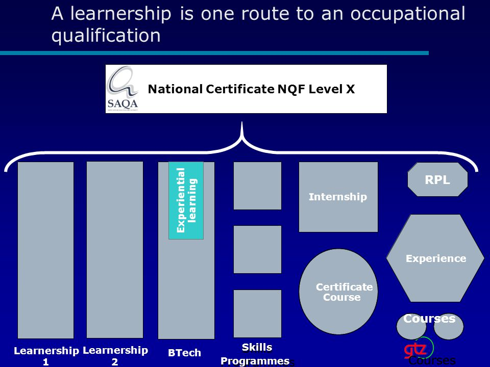 A learnership is one route to an occupational qualification National Certificate NQF Level X Learnership 1 Skills Programmes Certificate Course Internship Learnership 2 Courses RPL Experience Learnership 1 1 Skills Programmes Skills Programmes Certificate Course Internship Certificate Course Internship Learnership 2 2 Courses RPL Experience Courses RPL Courses RPL Experience Experiential learning BTech