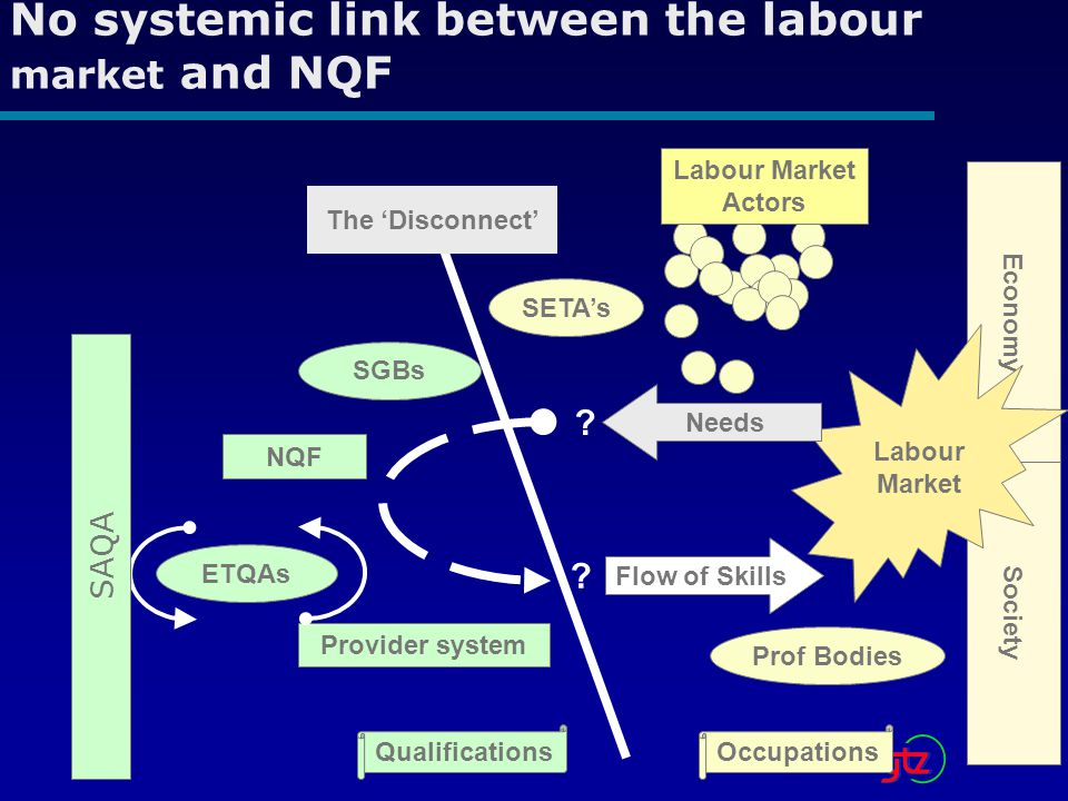 No systemic link between the labour market and NQF Economy Society Labour Market Needs Flow of Skills .