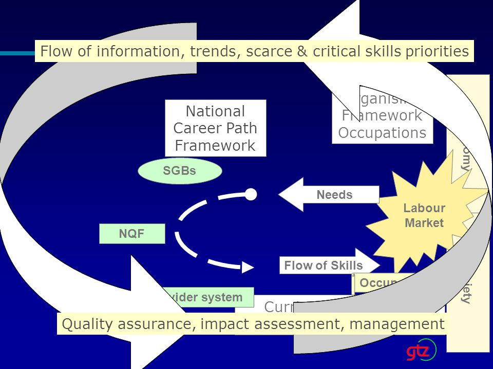 Economy Society Labour Market Needs Flow of Skills Occupations NQF Organising Framework Occupations National Career Path Framework Curriculum Model for Occupational Competence SGBs Provider system Flow of information, trends, scarce & critical skills priorities Quality assurance, impact assessment, management