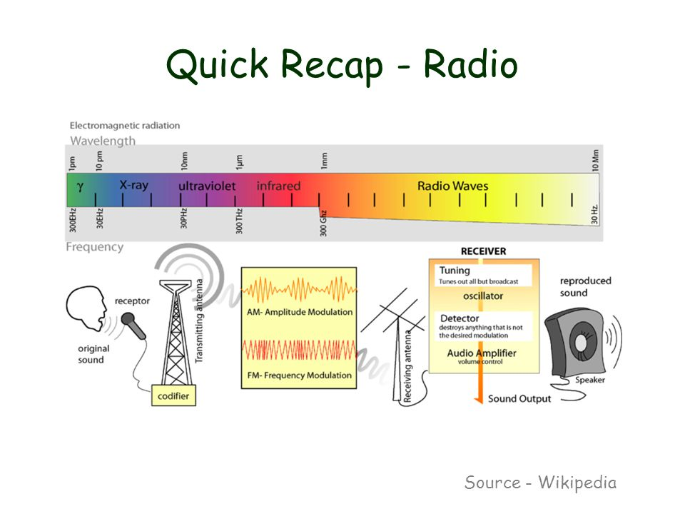 Quick Recap - Radio Source - Wikipedia