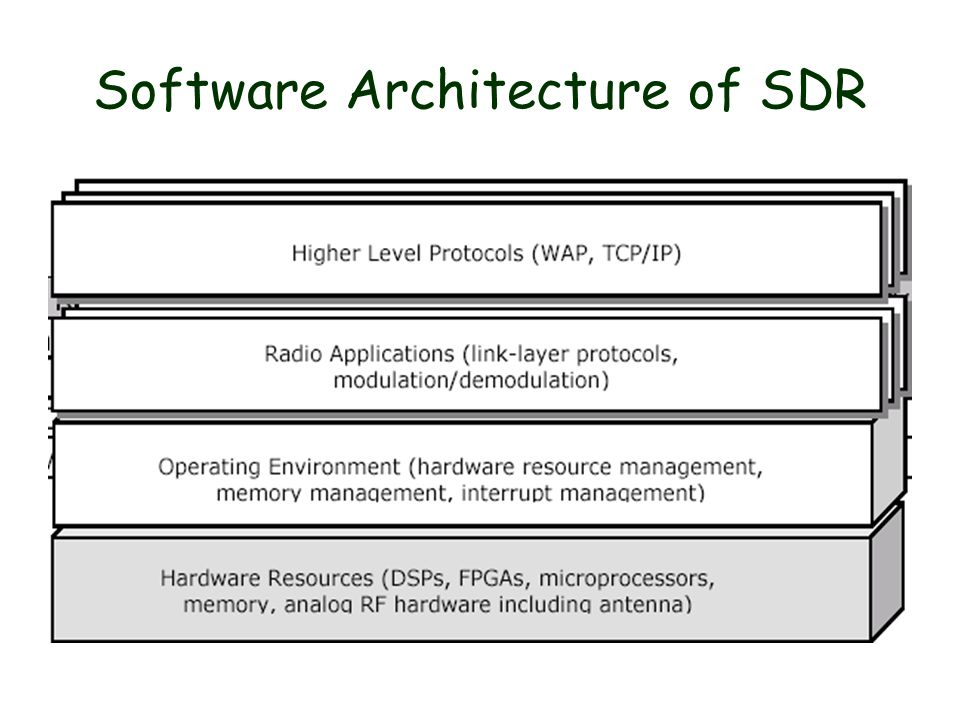 Software Architecture of SDR
