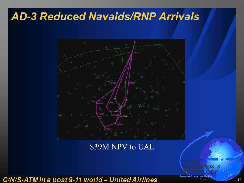 C/N/S-ATM in a post 9-11 world – United Airlines 20 FLIGHT STANDARDS & TECHNOLOGY Innovations in flight 11 AD-3 Reduced Navaids/RNP Arrivals $39M NPV to UAL