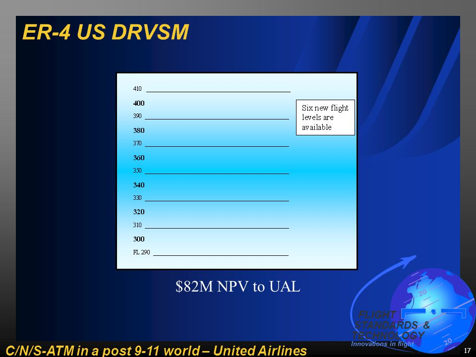 C/N/S-ATM in a post 9-11 world – United Airlines 20 FLIGHT STANDARDS & TECHNOLOGY Innovations in flight 17 ER-4 US DRVSM $82M NPV to UAL