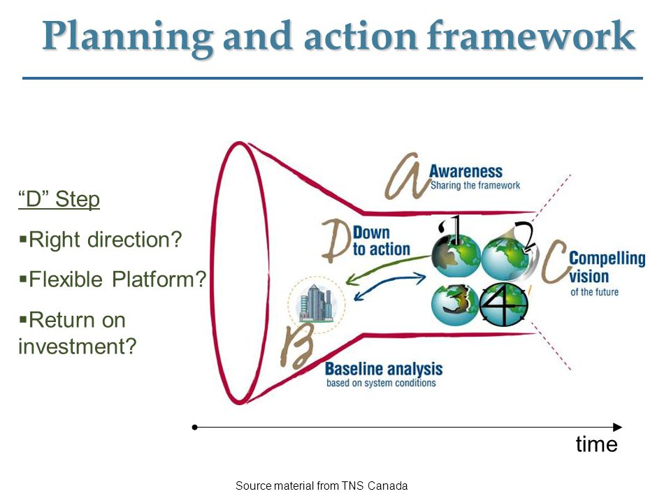 "Planning and action framework ""D"" Step  Right direction?  Flexible Platform?  Return on investment? time Source material from TNS Canada"