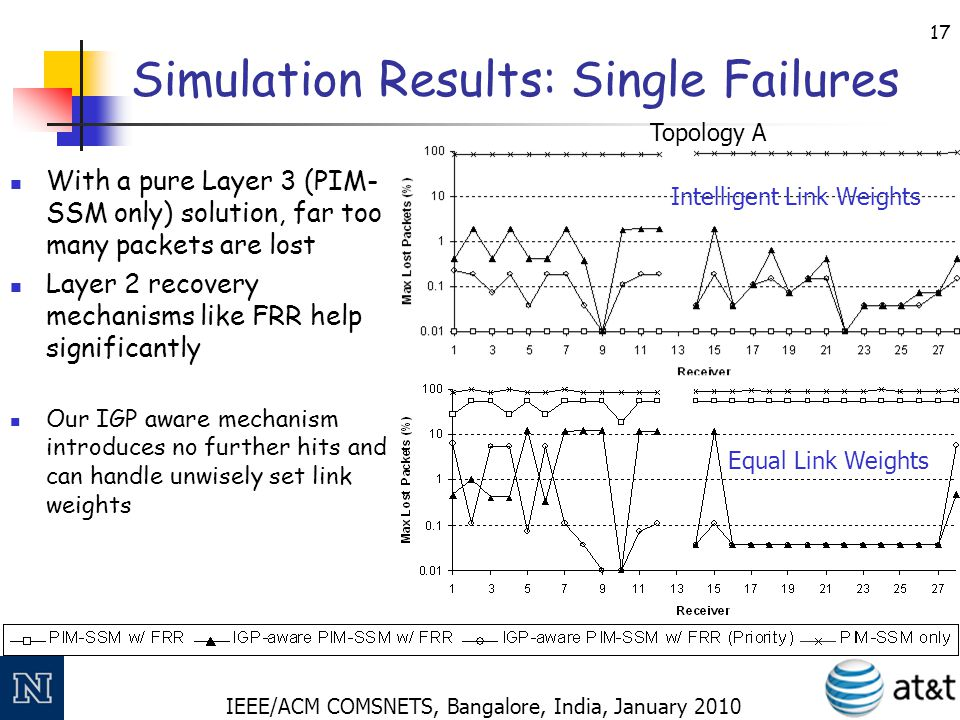 IEEE/ACM COMSNETS, Bangalore, India, January 2010 17 Simulation Results: Single Failures With a pure Layer 3 (PIM- SSM only) solution, far too many pa